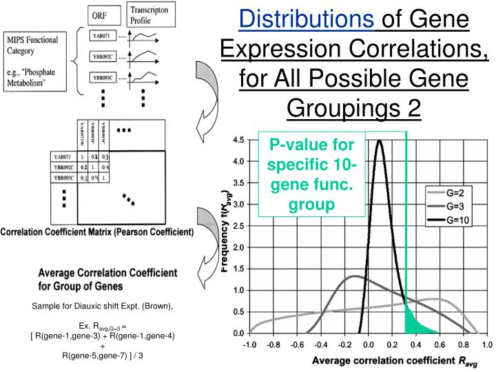 P-value for specific 10-gene func. group