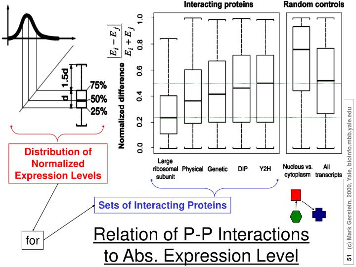 Relation of P-P Interactions to Abs. Expression Level