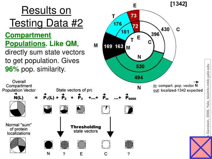 Results on Testing Data #2