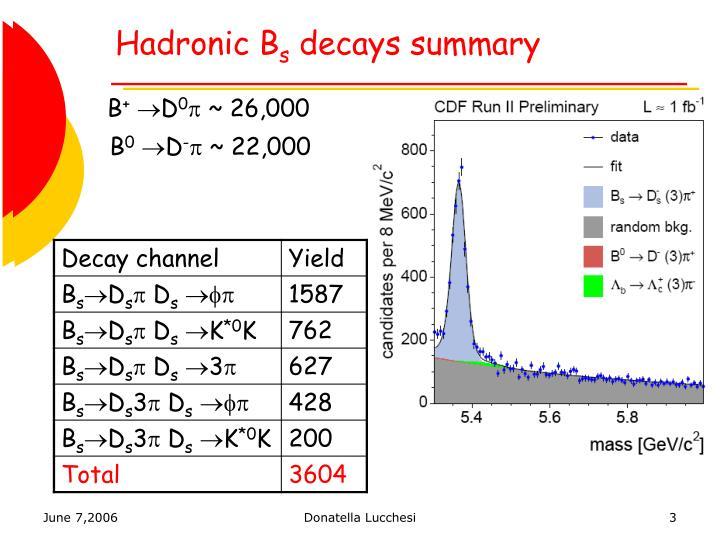 Hadronic B