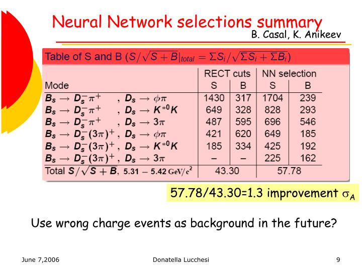 Neural Network selections summary