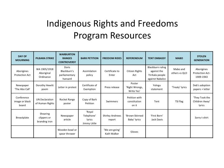 Indigenous Rights and Freedoms