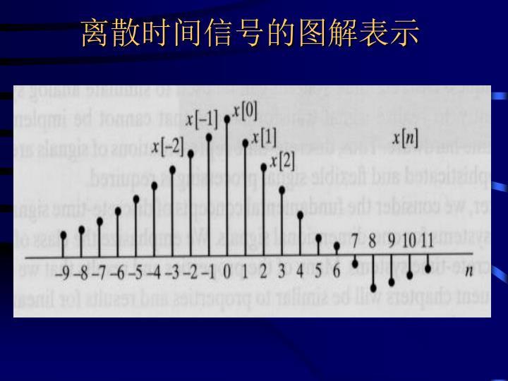 离散时间信号的图解表示