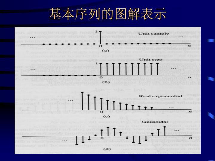 基本序列的图解表示