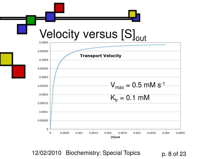 Velocity versus [S]