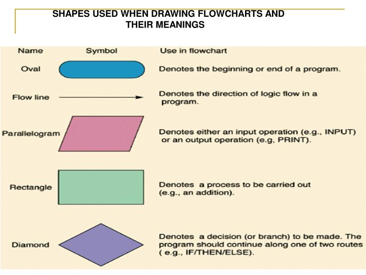SHAPES USED WHEN DRAWING FLOWCHARTS AND 		THEIR MEANINGS