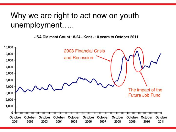 Why we are right to act now on youth unemployment…..