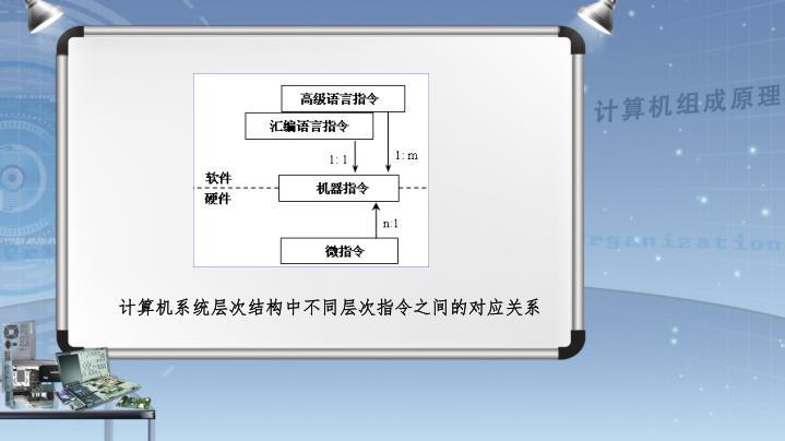 计算机系统层次结构中不同层次指令之间的对应关系