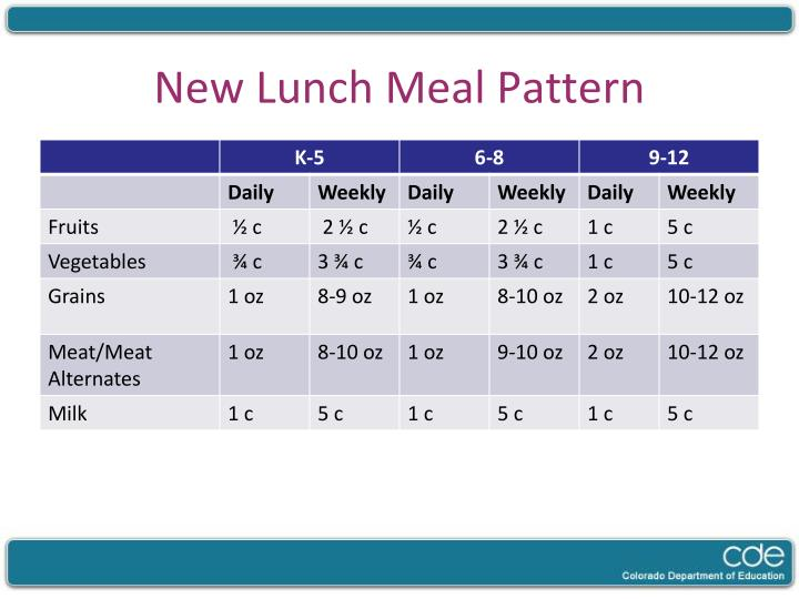 New Lunch Meal Pattern