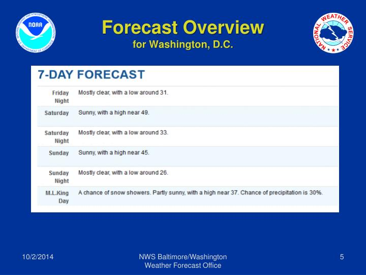 Forecast Overview