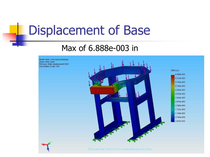 Displacement of Base
