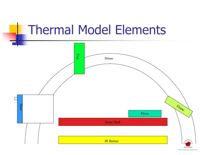 Thermal Model Elements