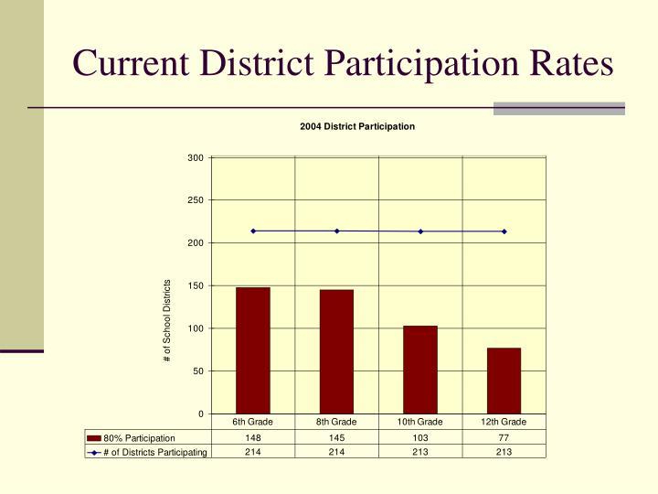 Current District Participation Rates
