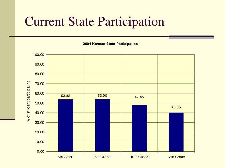 Current State Participation