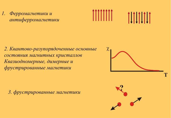 Ферромагнетики и антиферромагнетики