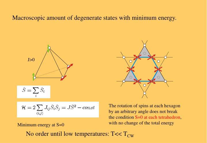 Macroscopic amount of degenerate states with minimum energy.