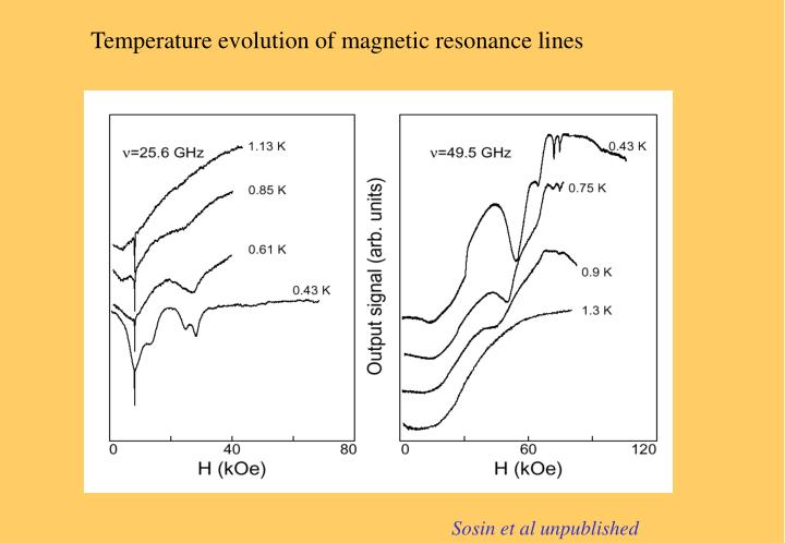 Temperature evolution of magnetic resonance lines