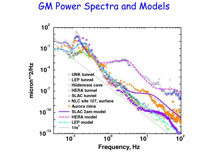 GM Power Spectra and Models