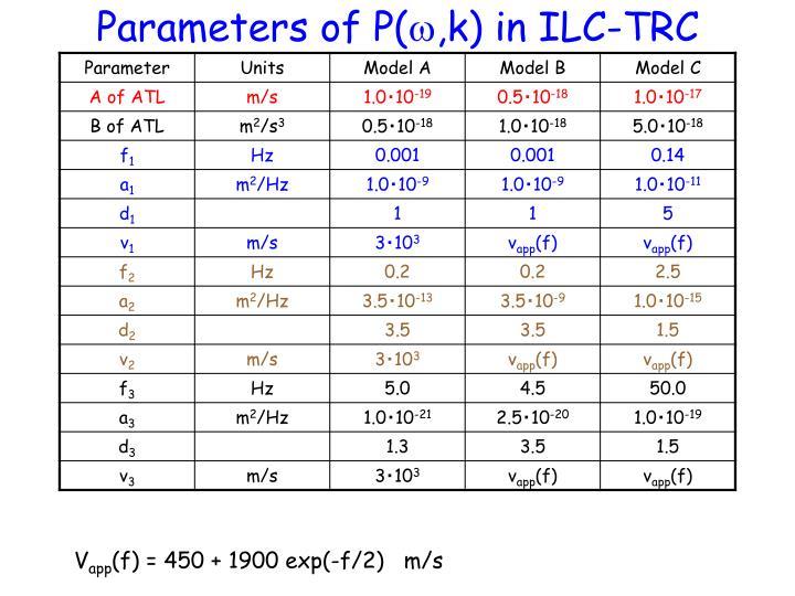 Parameters of P(