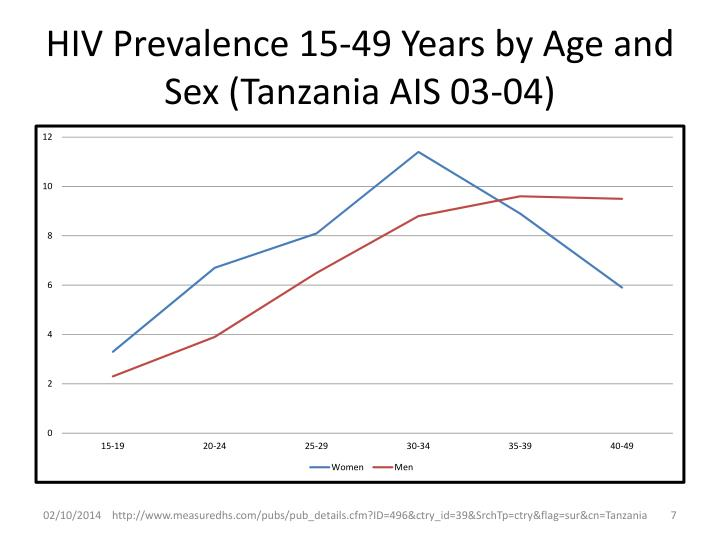 HIV Prevalence 15-49 Years by Age and Sex (Tanzania AIS 03-04)