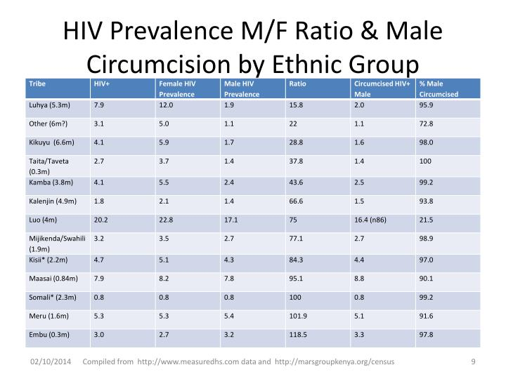 HIV Prevalence M/F Ratio & Male Circumcision by Ethnic Group