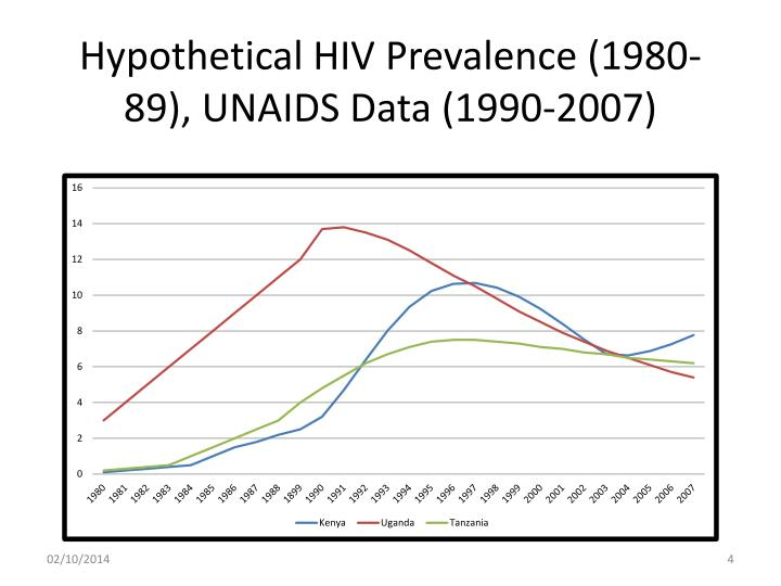 Hypothetical HIV Prevalence (1980-89), UNAIDS Data (1990-2007)