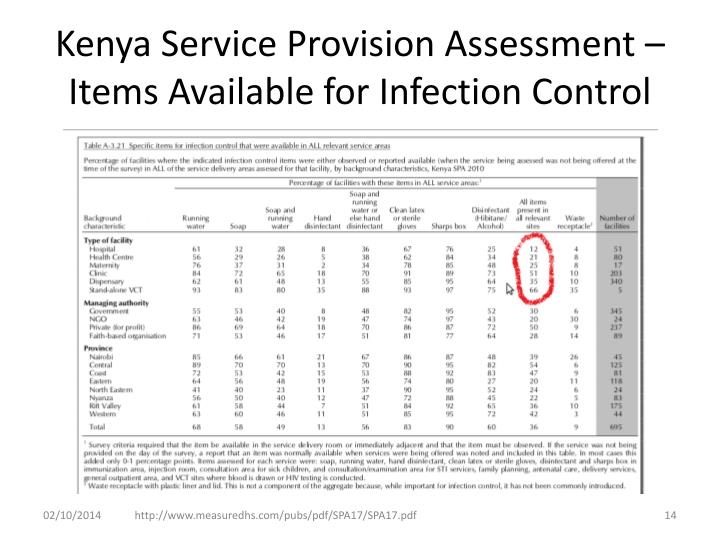 Kenya Service Provision Assessment – Items Available for Infection Control