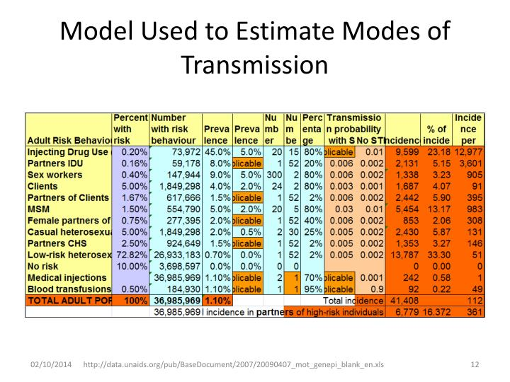 Model Used to Estimate Modes of Transmission