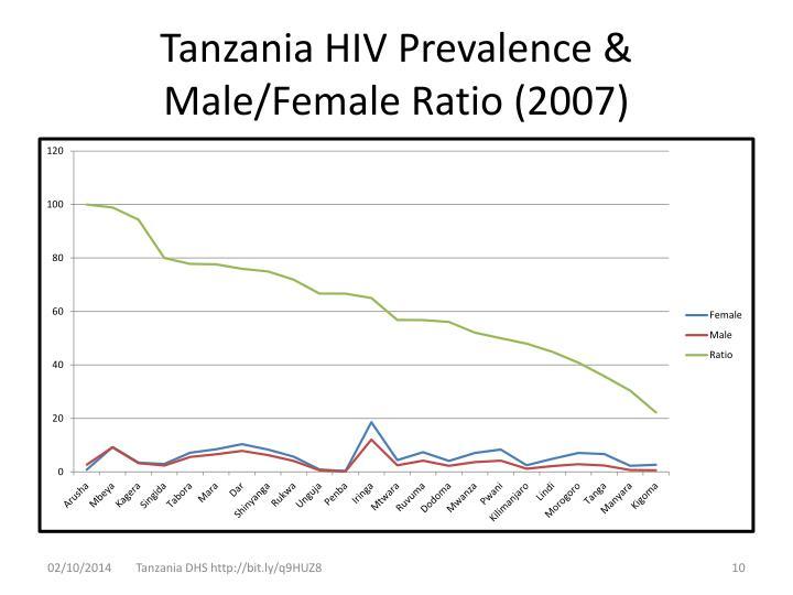 Tanzania HIV Prevalence & Male/Female Ratio (2007)