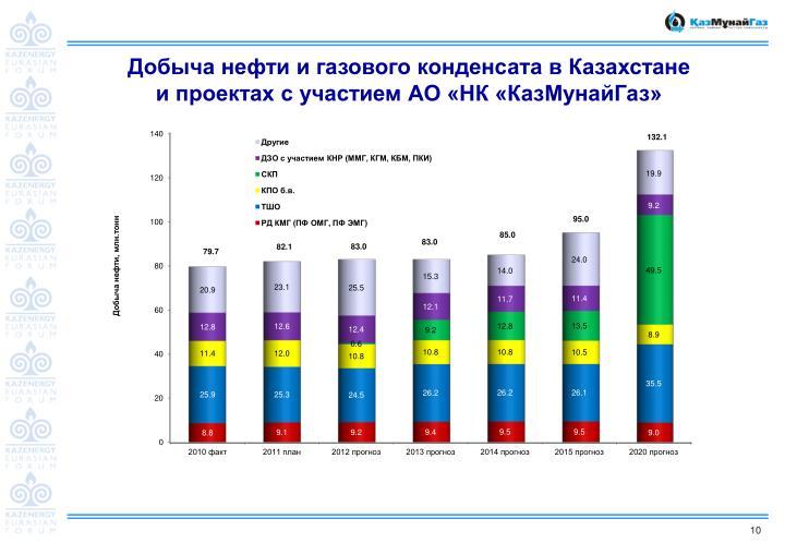Добыча нефти и газового конденсата в Казахстане и проектах с участием АО «НК «КазМунайГаз»