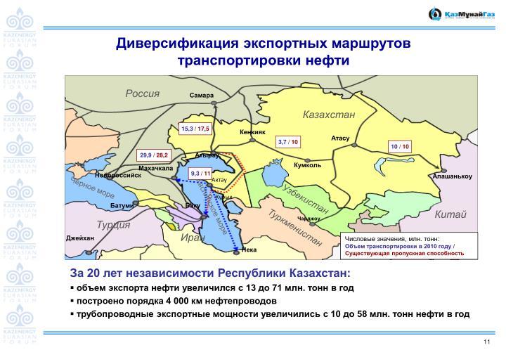 Диверсификация экспортных маршрутов транспортировки нефти