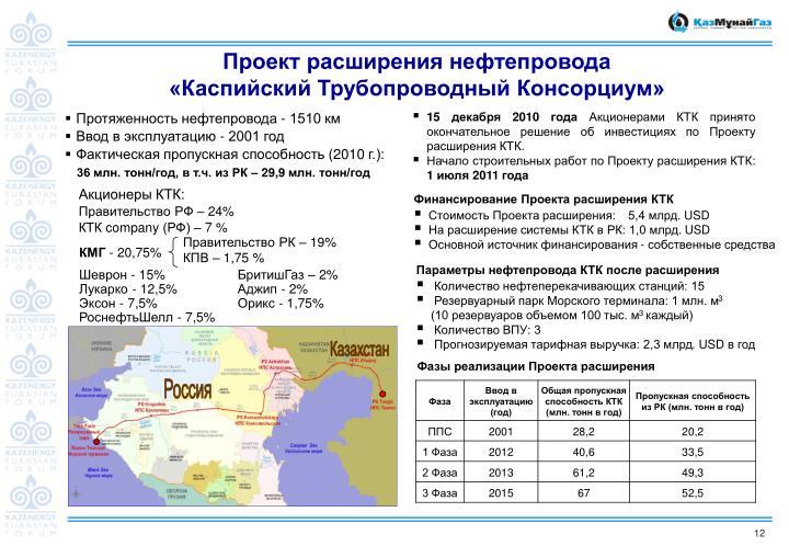 Проект расширения нефтепровода «Каспийский Трубопроводный Консорциум»