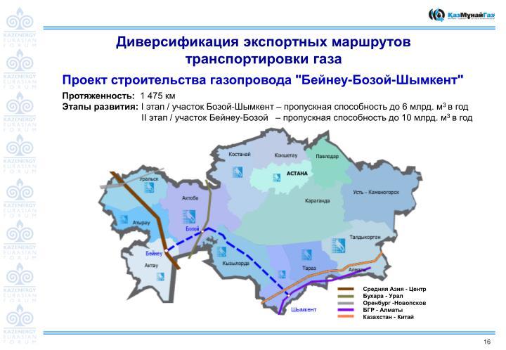 Диверсификация экспортных маршрутов транспортировки газа