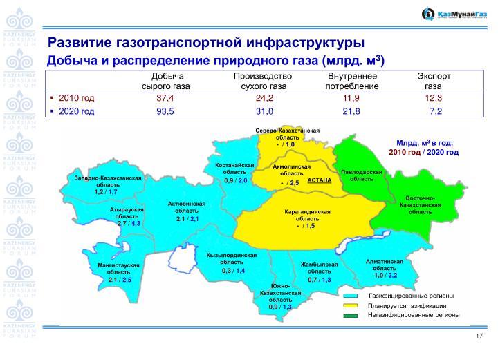 Газифицированные регионы