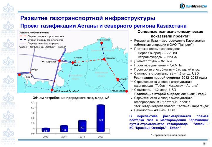 Развитие газотранспортной инфраструктуры