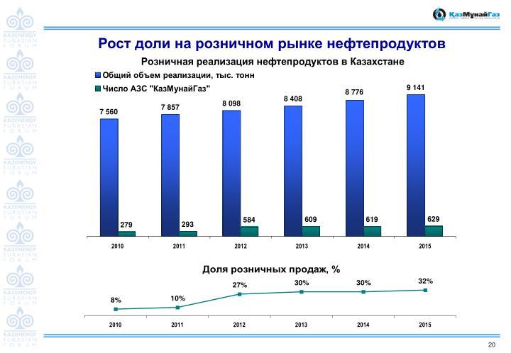 Рост доли на розничном рынке нефтепродуктов