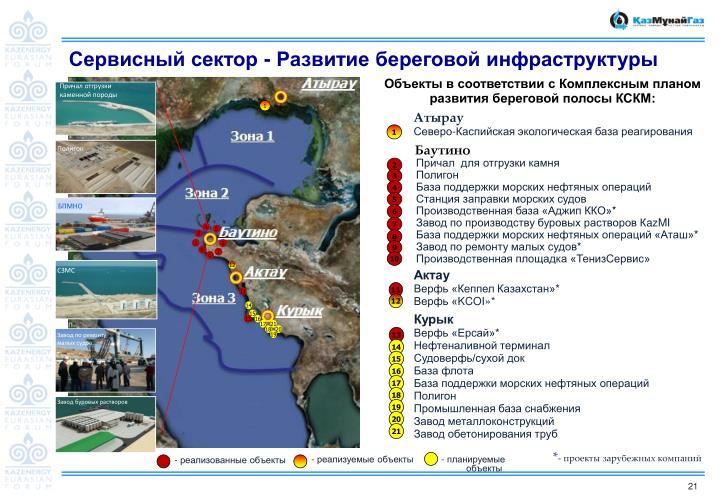 Сервисный сектор - Развитие береговой инфраструктуры