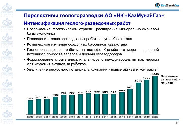 Перспективы геологоразведки АО «НК «КазМунайГаз»