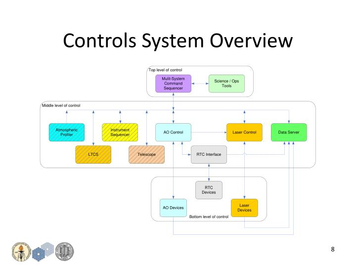 Controls System Overview