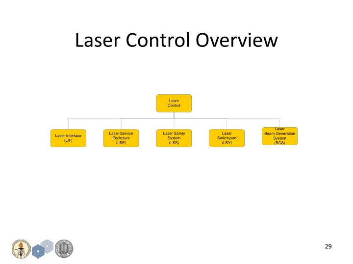 Laser Control Overview