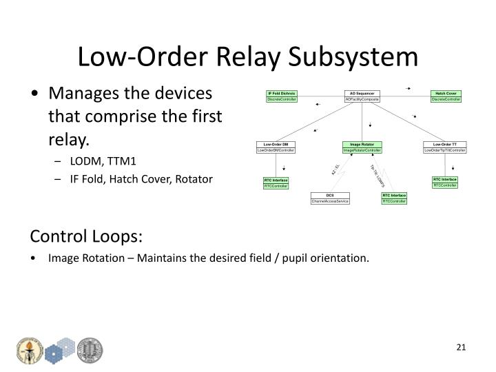 Low-Order Relay Subsystem
