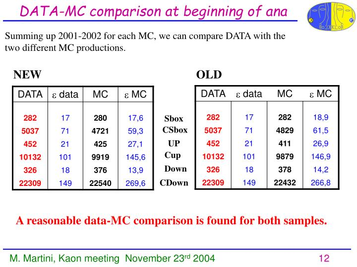 DATA-MC comparison at beginning of ana