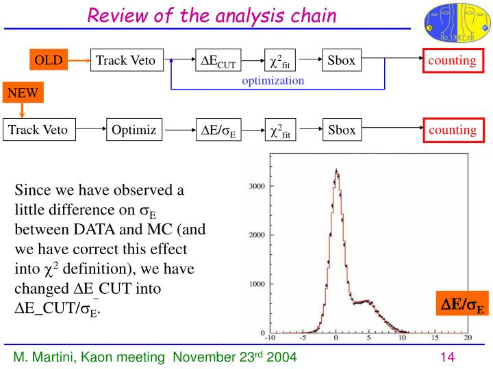 Review of the analysis chain