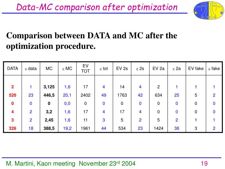 Data-MC comparison after optimization