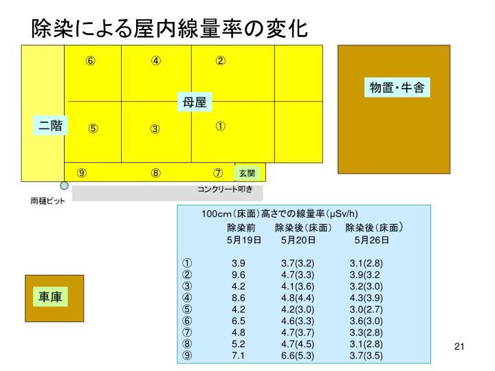 除染による屋内線量率の変化
