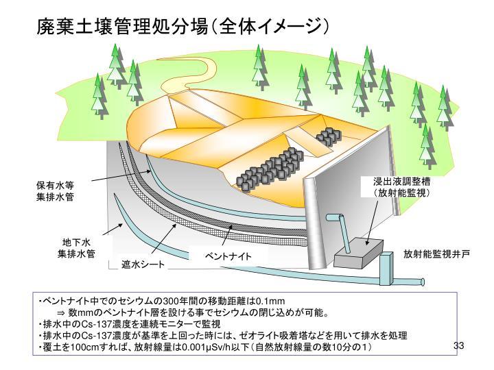 廃棄土壌管理処分場(全体イメージ)