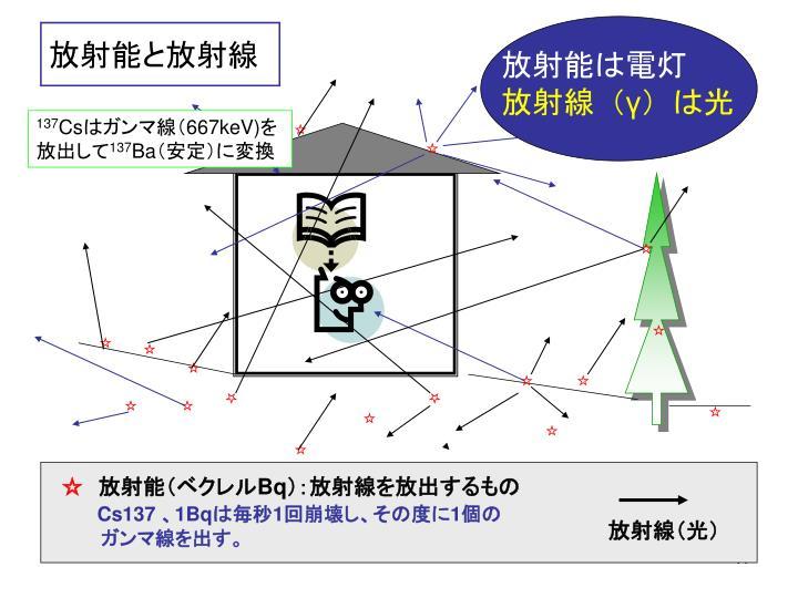 放射能と放射線