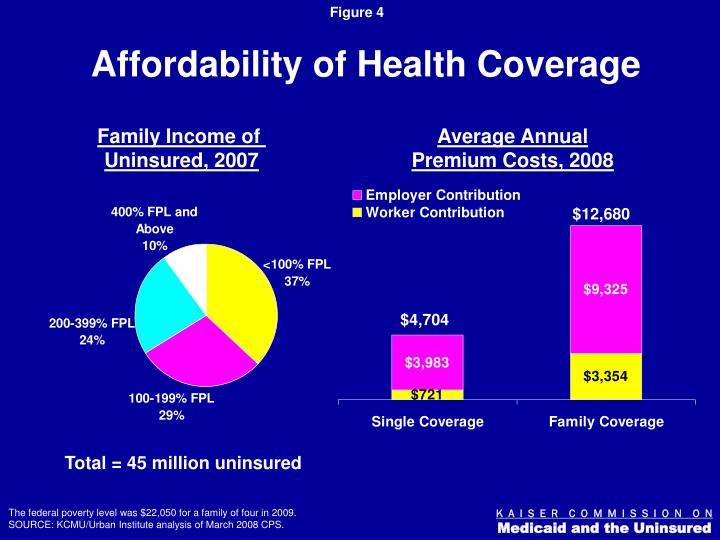 Affordability of Health Coverage