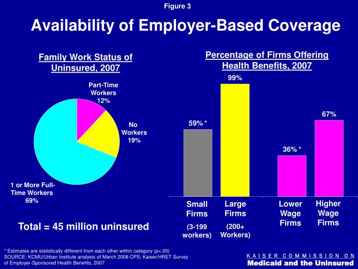 Availability of Employer-Based Coverage