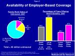 availability of employer based coverage